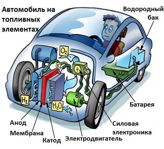 Автомобили на топливных элементах