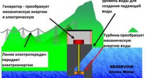 принцип гидроэлектростанции