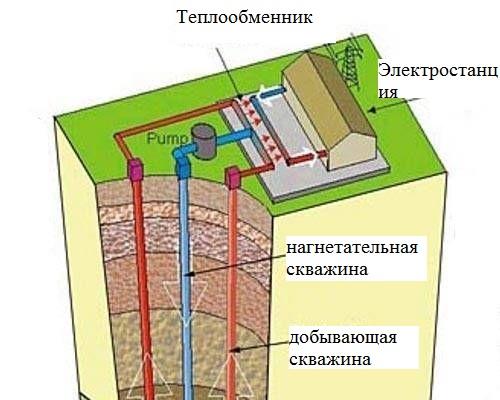 нагревательная энергия