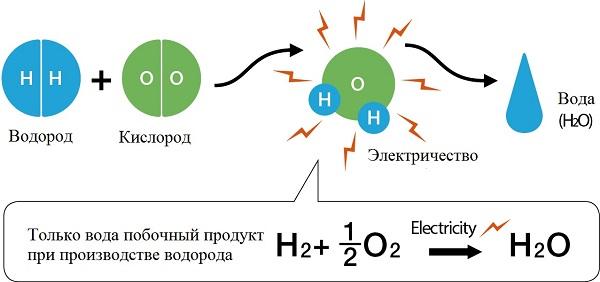 водород из воды