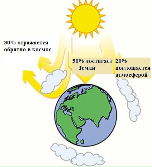 роль солнца в жизни человека