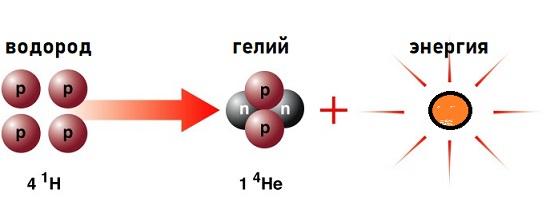 термоядерные реакции на солнце