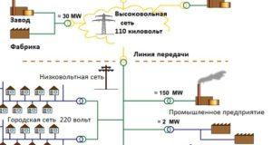 Электрические сети