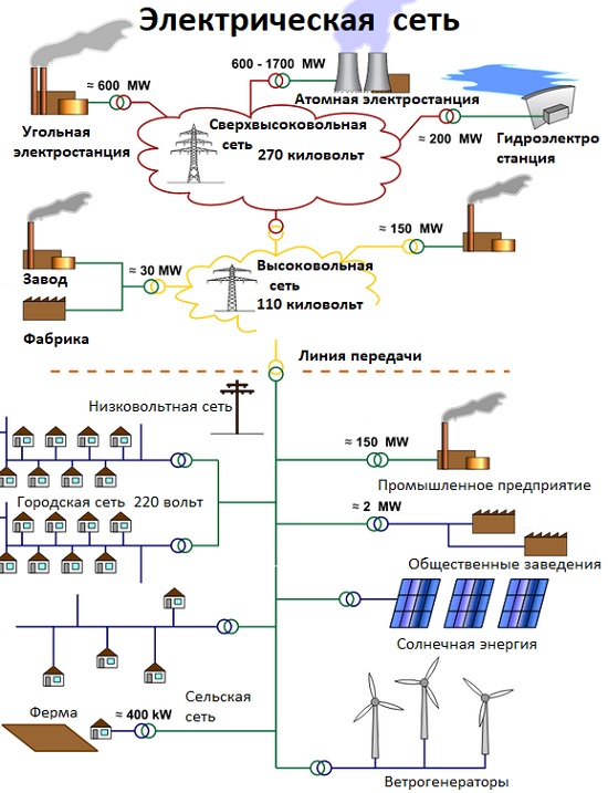 назначение электрических сетей