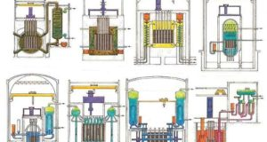 Типы ядерных реакторов