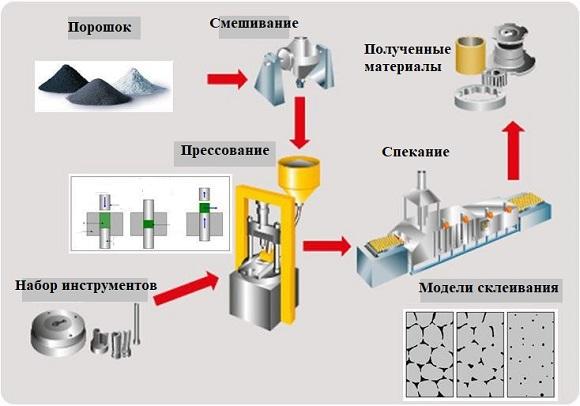 преимущества порошковой металлургии