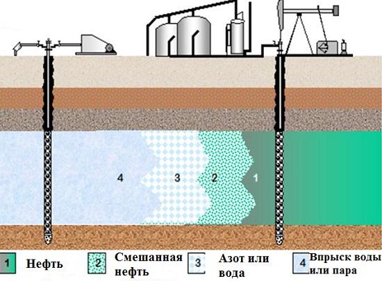 методы повышения нефтеотдачи
