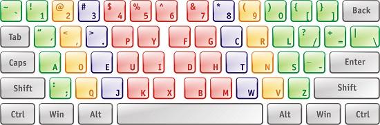 виды раскладок клавиатуры