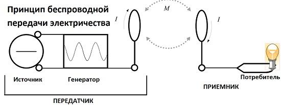 принцип беспроводной передачи электричества
