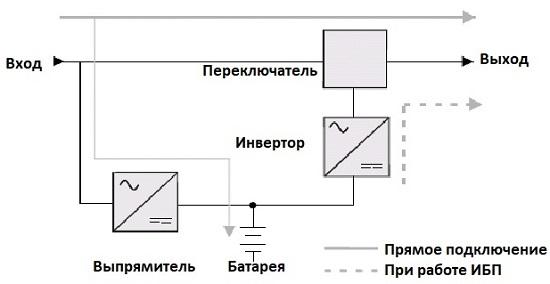 состав ИБП